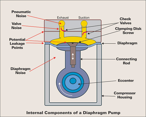 Oem pumps the pump post page 3 internal components of diaphragm pump ccuart Gallery